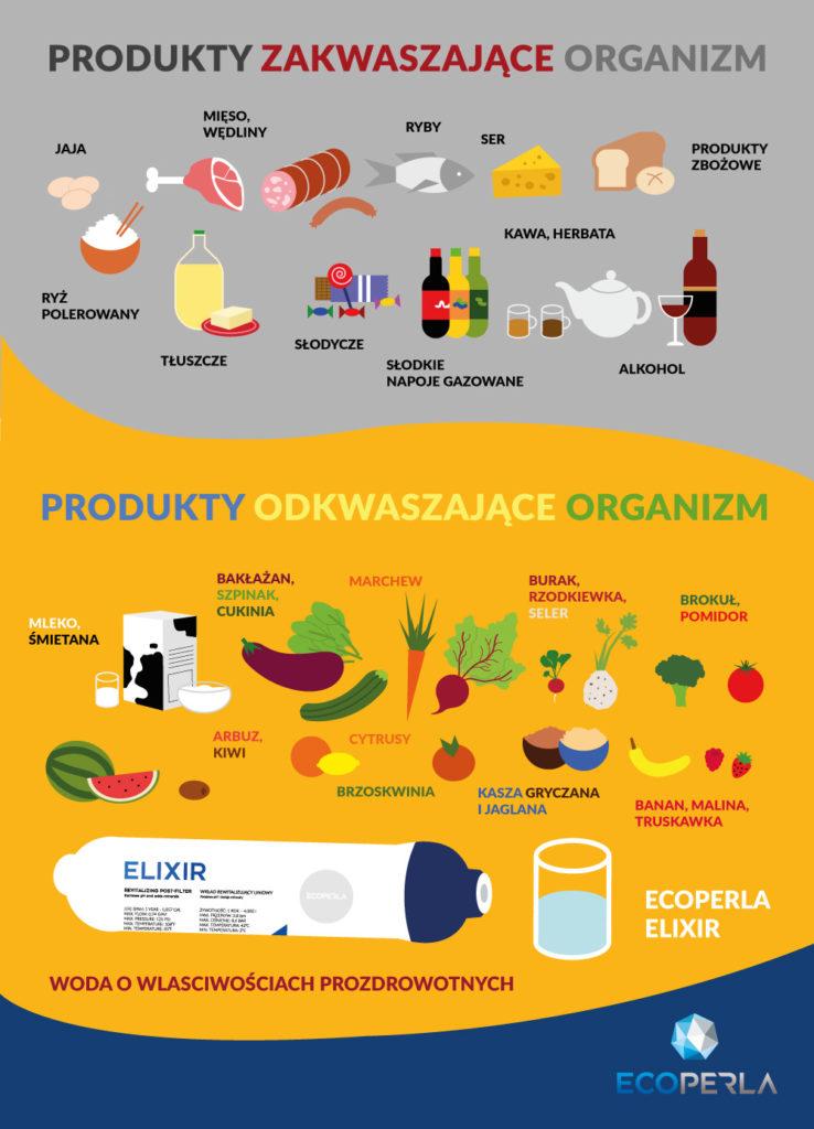 zakwaszenie organizmu infografika polskiej marki Ecoperla